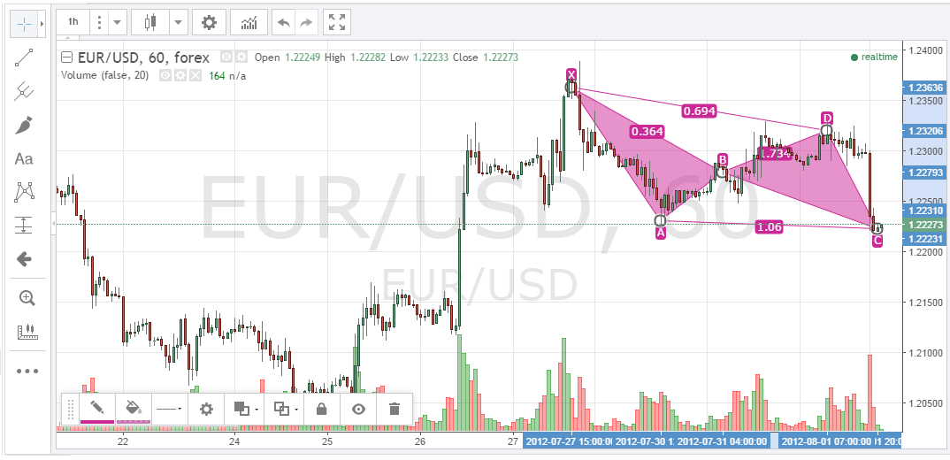 tradingview chart sample image
