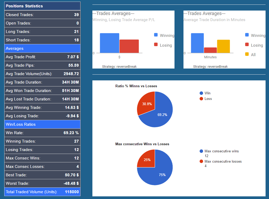 Screenshot of trading analytics by forexthrive.com